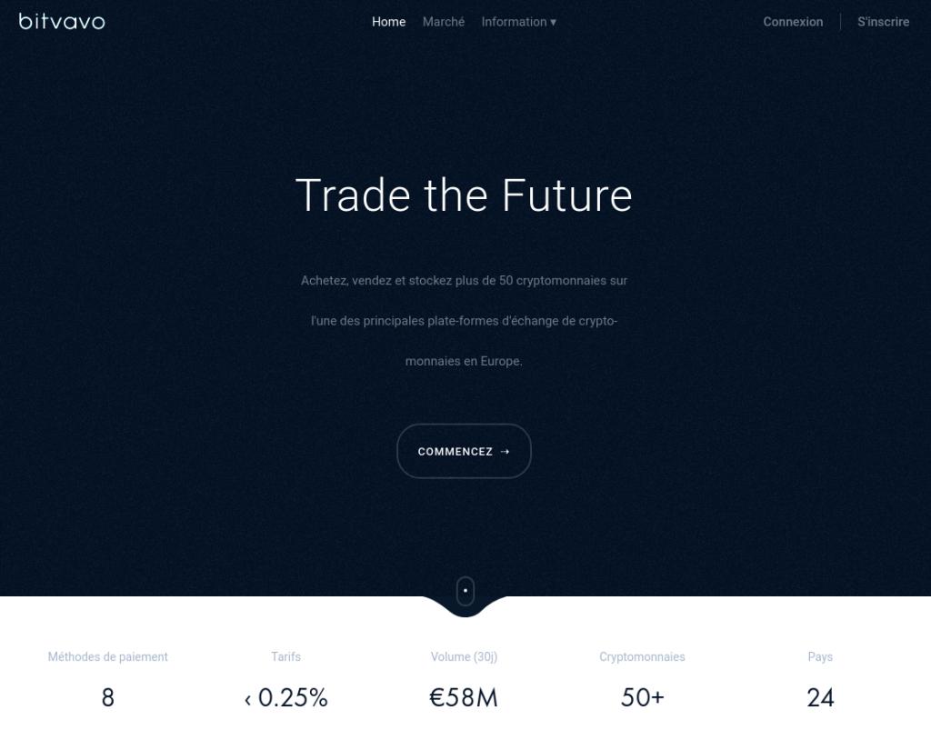 Bitvavo Trade the Future