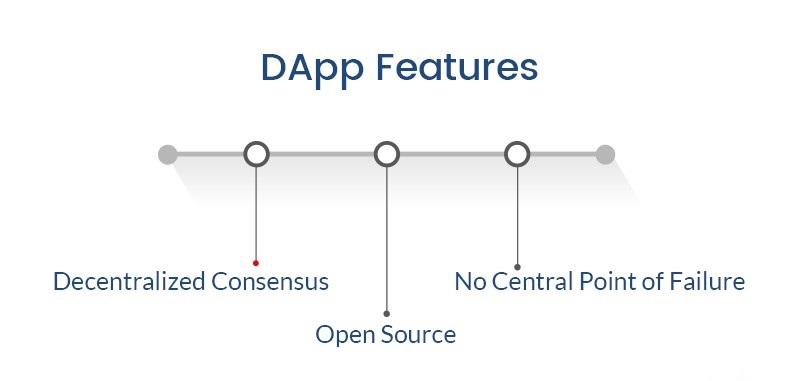 Fonctionnalités des applications décentralisées