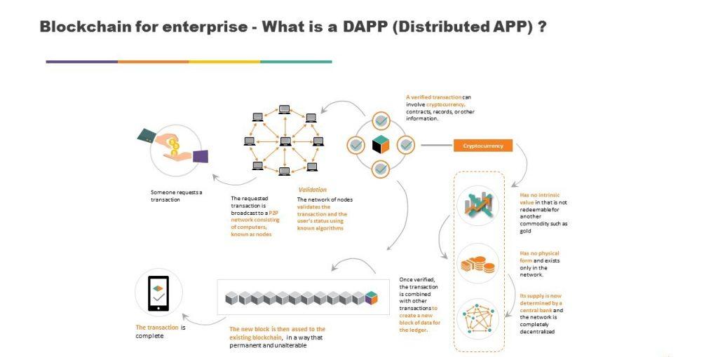 Que sont les applications décentralisées, DApps