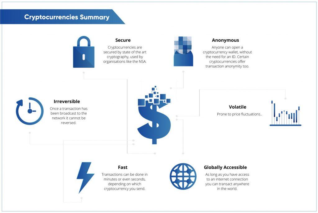 Résumé des crypto-monnaies