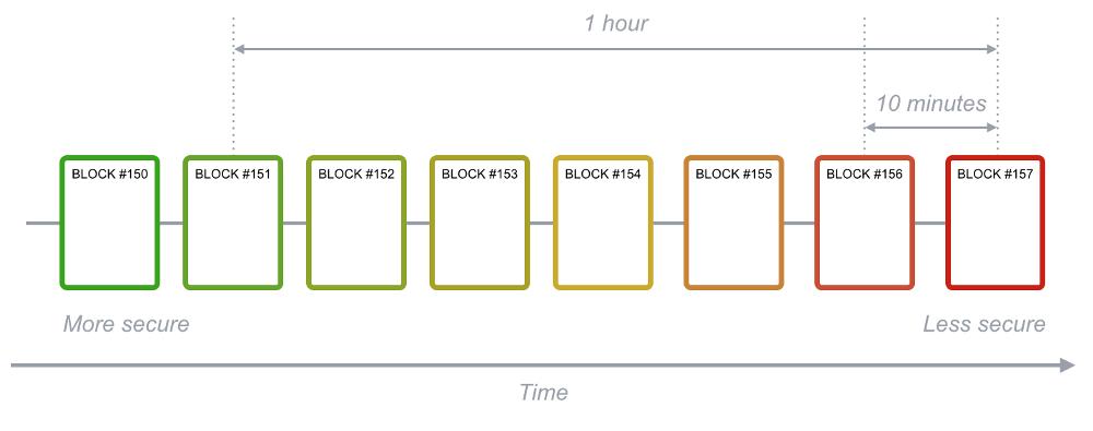 Sécurité des transactions Blockchains