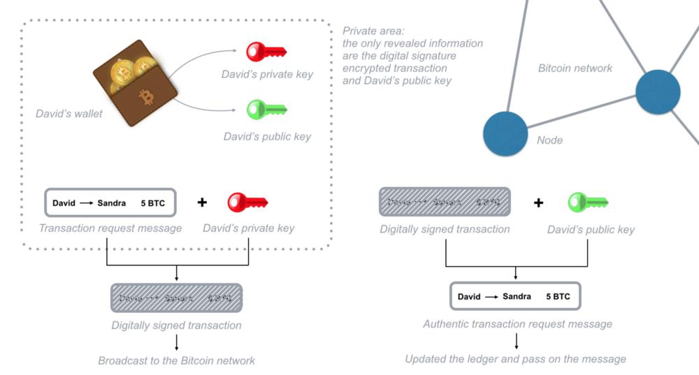 Chiffrement des transactions de signature numérique simplifié