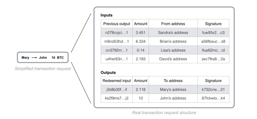 Structure de demande de transaction Blockchain